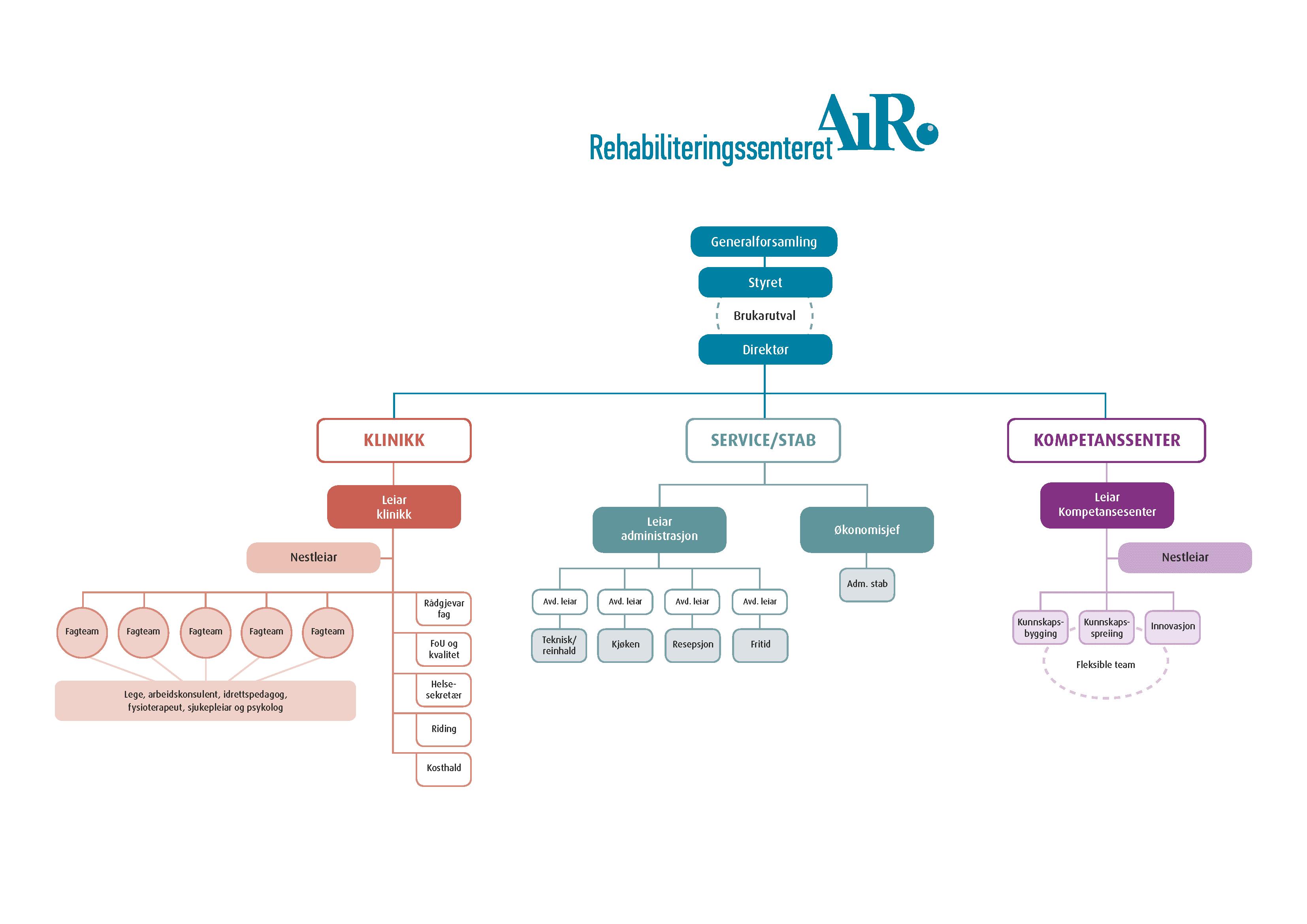 Organisasjonskart AiR
