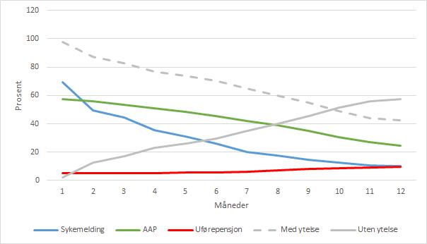 Figur 1. Prosentandel som mottok helserelatert ytelse (sykemelding, AAP eller uførepensjon) de tolv første månedene etter arbeidsrettet rehabilitering.