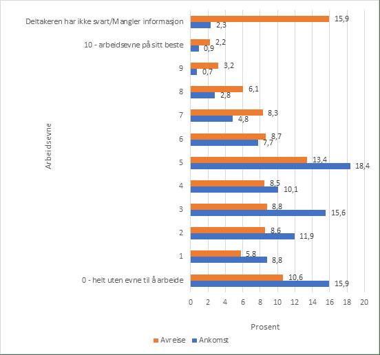 Figur som viser selvvurdert arbeidsevne ved ankomst og avreise ved arbeidsrettet rehabilitering